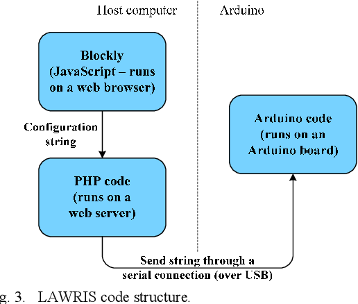 LAWRIS: A rule-based arduino programming system for young students