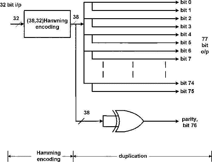 Figure 13 from Crosstalk-Aware Channel Coding Schemes for