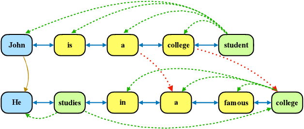 Figure 1 for Document Graph for Neural Machine Translation