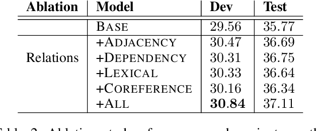 Figure 4 for Document Graph for Neural Machine Translation