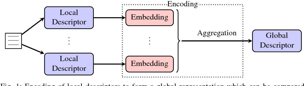 Figure 1 for Encoding CNN Activations for Writer Recognition