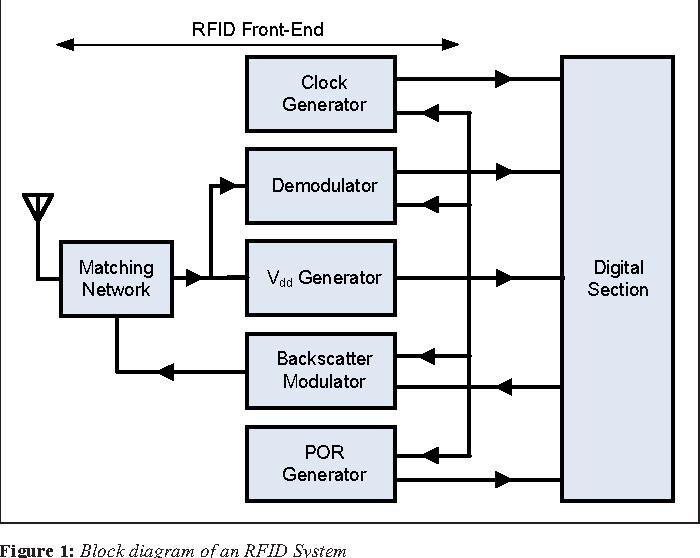 figure 1 from an efficient 2 4ghz radio frequency identification rh semanticscholar org Block Diagram of 3G Block Diagram of 3G