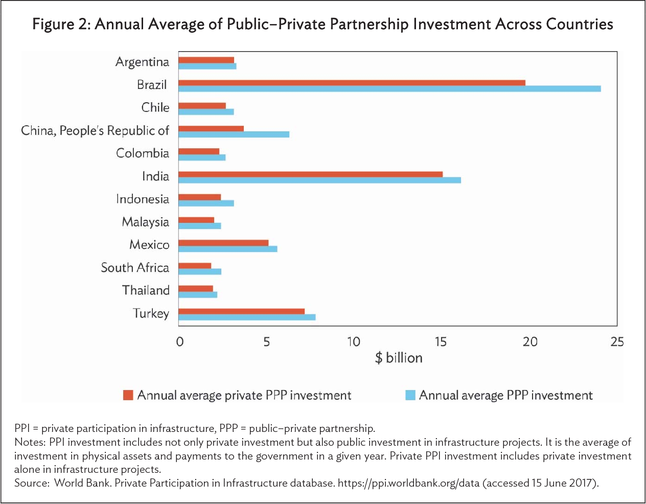 PDF] Determinants of Public–Private Partnerships in