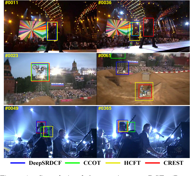 Figure 1 for CREST: Convolutional Residual Learning for Visual Tracking