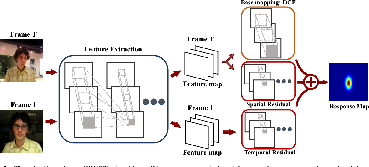 Figure 3 for CREST: Convolutional Residual Learning for Visual Tracking