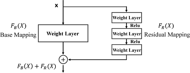 Figure 4 for CREST: Convolutional Residual Learning for Visual Tracking