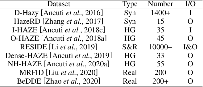 Figure 3 for A Comprehensive Survey on Image Dehazing Based on Deep Learning