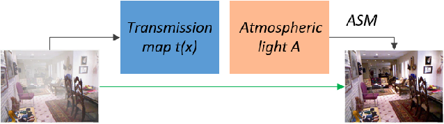 Figure 2 for A Comprehensive Survey on Image Dehazing Based on Deep Learning