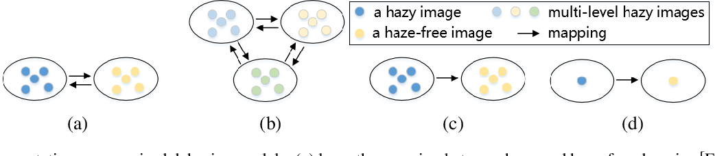 Figure 4 for A Comprehensive Survey on Image Dehazing Based on Deep Learning