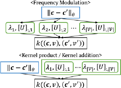 Figure 1 for Mixed Variable Bayesian Optimization with Frequency Modulated Kernels