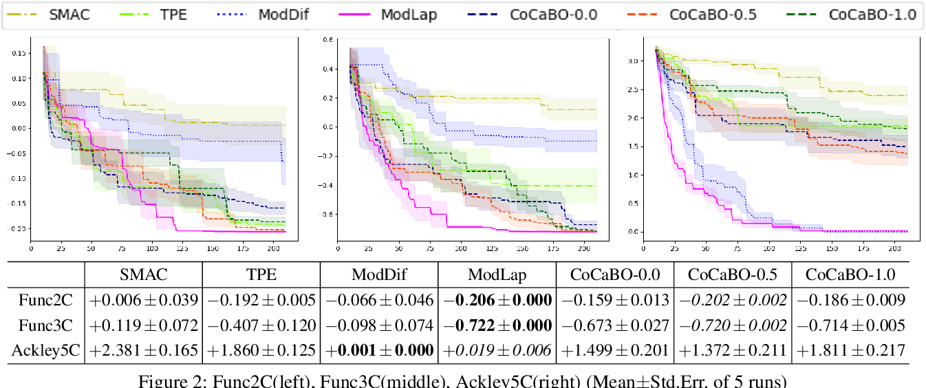 Figure 3 for Mixed Variable Bayesian Optimization with Frequency Modulated Kernels
