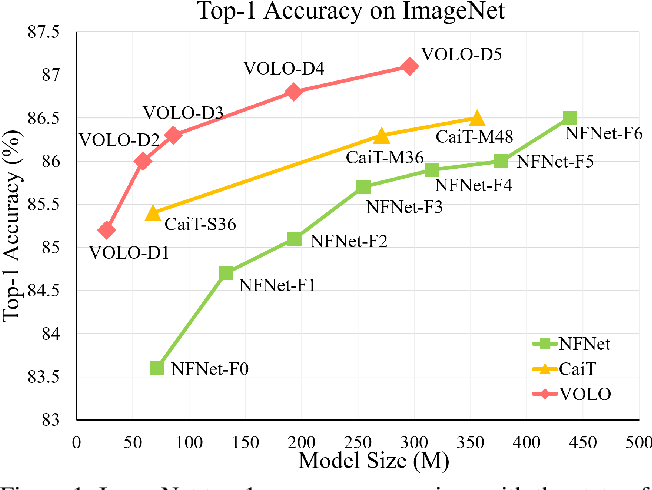 Figure 1 for VOLO: Vision Outlooker for Visual Recognition