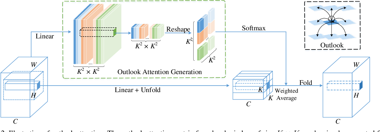 Figure 3 for VOLO: Vision Outlooker for Visual Recognition