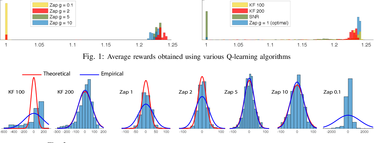Figure 1 for Zap Q-Learning for Optimal Stopping Time Problems