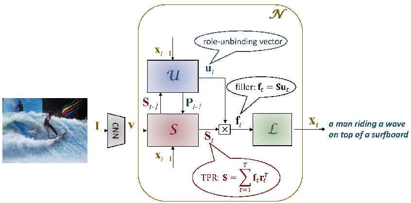 Figure 1 for Tensor Product Generation Networks for Deep NLP Modeling