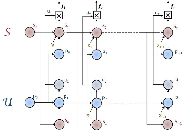 Figure 3 for Tensor Product Generation Networks for Deep NLP Modeling