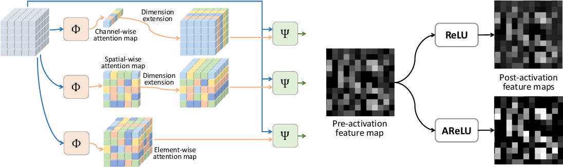 Figure 1 for AReLU: Attention-based Rectified Linear Unit