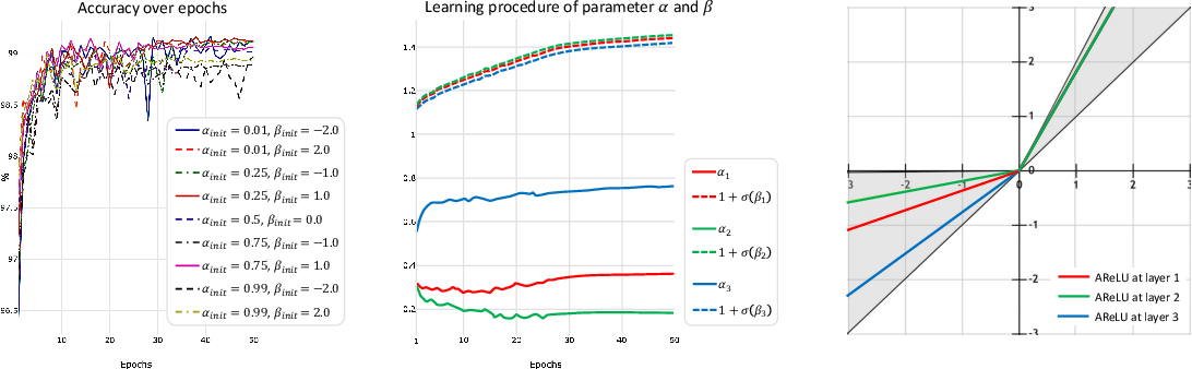 Figure 3 for AReLU: Attention-based Rectified Linear Unit