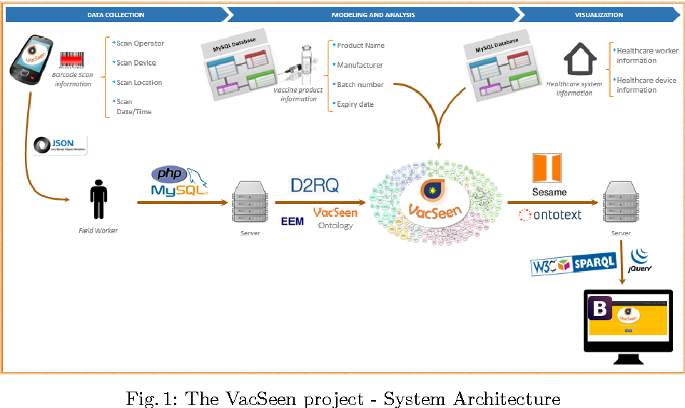 Fig. 1: The VacSeen project - System Architecture