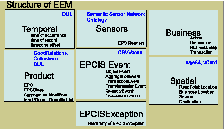 Fig. 2: Structure of EEM and its alignment with external ontologies (noted in blue coloured text)
