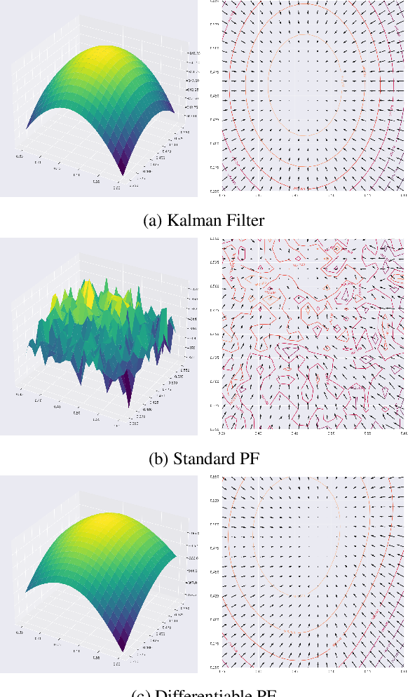 Figure 1 for Differentiable Particle Filtering via Entropy-Regularized Optimal Transport