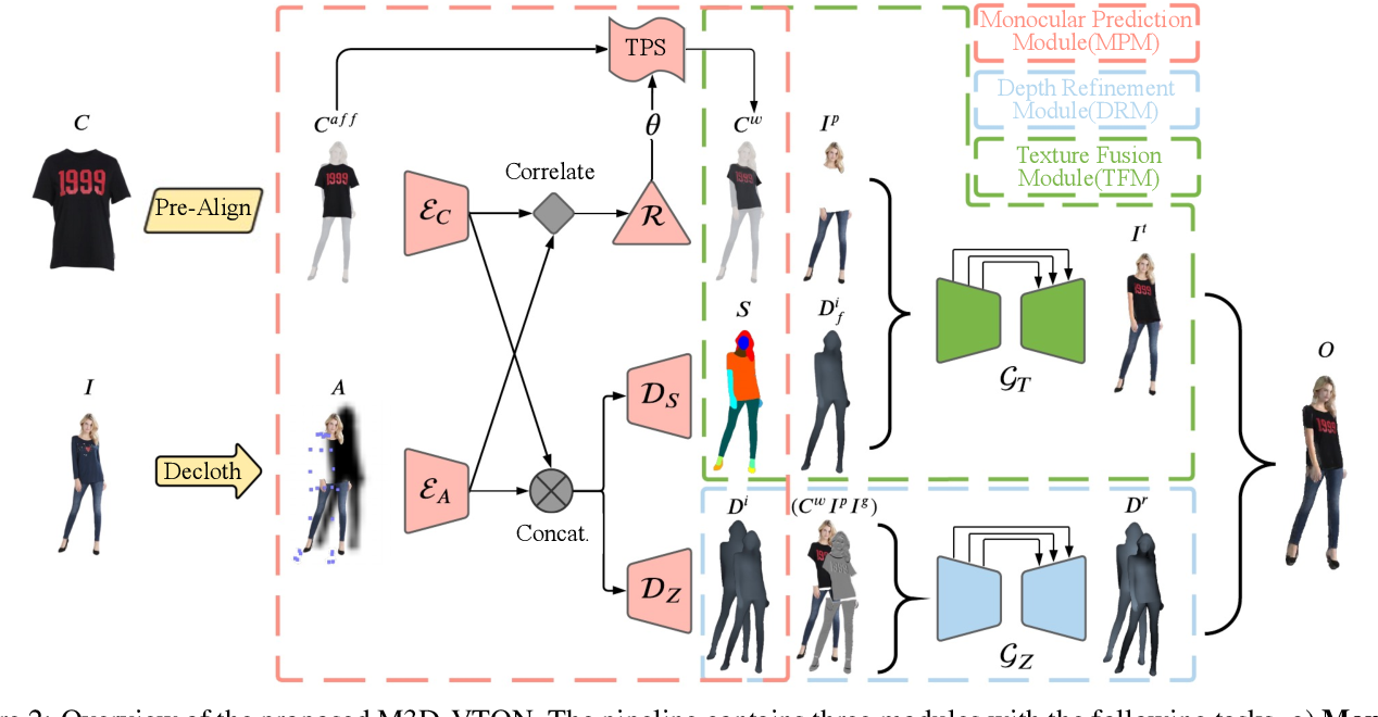 Figure 2 for M3D-VTON: A Monocular-to-3D Virtual Try-On Network