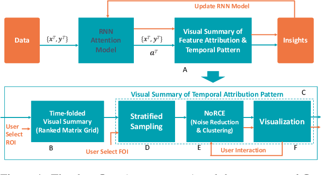 Figure 1 for Visual Summary of Value-level Feature Attribution in Prediction Classes with Recurrent Neural Networks