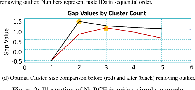 Figure 3 for Visual Summary of Value-level Feature Attribution in Prediction Classes with Recurrent Neural Networks