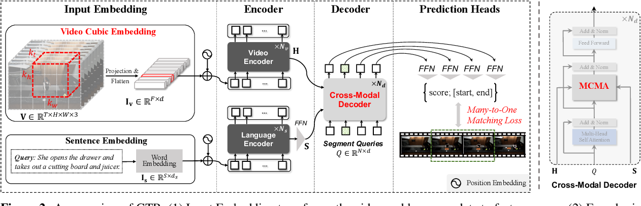 Figure 3 for On Pursuit of Designing Multi-modal Transformer for Video Grounding
