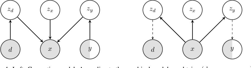 Figure 1 for DIVA: Domain Invariant Variational Autoencoders
