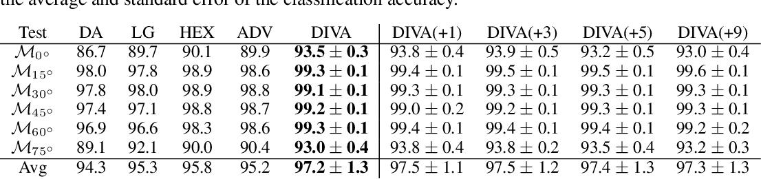 Figure 2 for DIVA: Domain Invariant Variational Autoencoders
