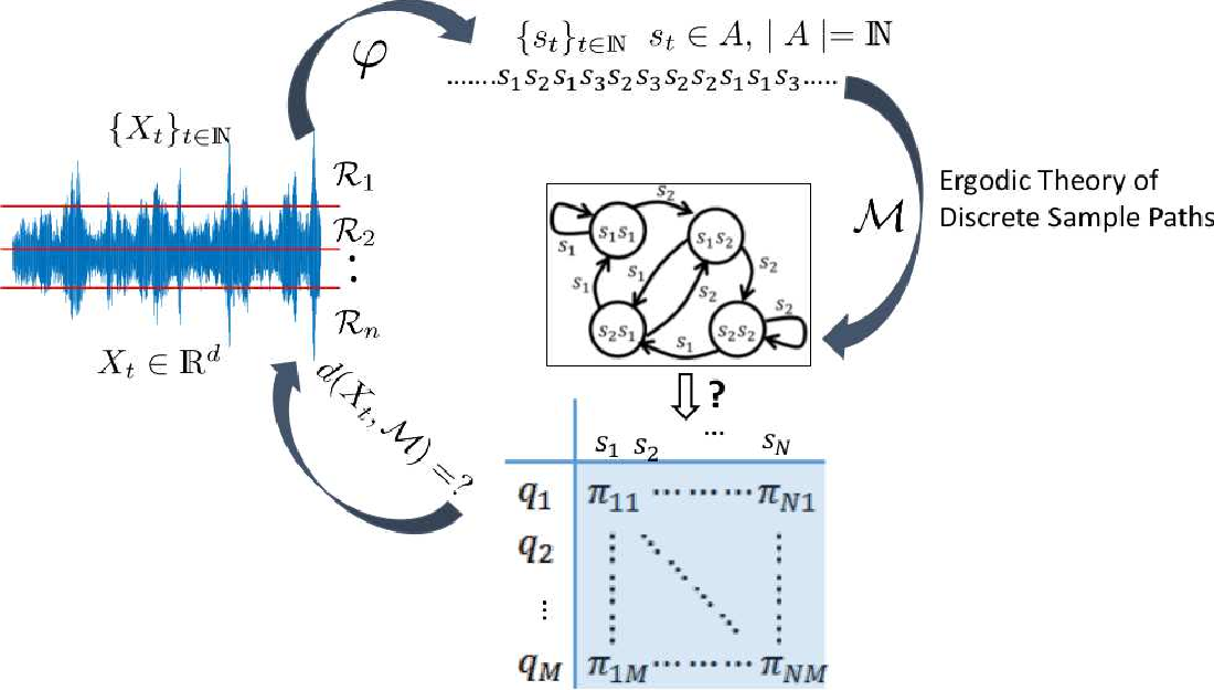 Figure 1 for Markov Modeling of Time-Series Data using Symbolic Analysis