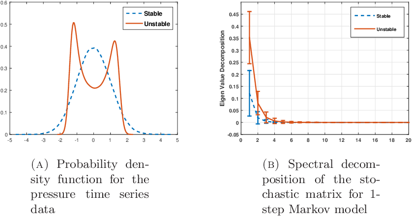 Figure 4 for Markov Modeling of Time-Series Data using Symbolic Analysis