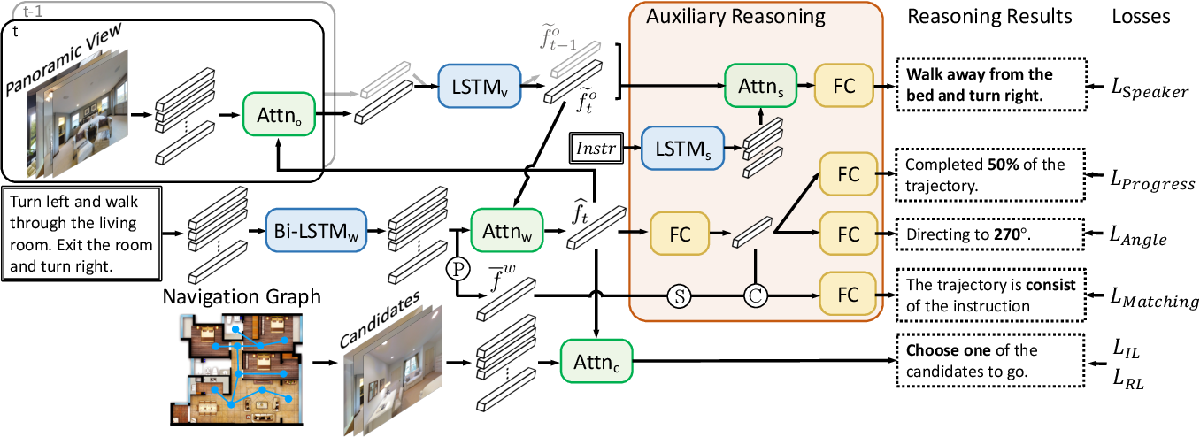 Figure 3 for Vision-Language Navigation with Self-Supervised Auxiliary Reasoning Tasks
