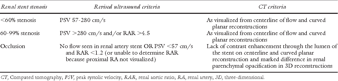 Revised duplex criteria and outcomes for renal stents and