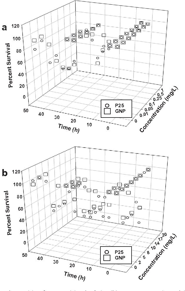 Comparison Of Tio2 Nanoparticle And Graphene Tio2 Nanoparticle