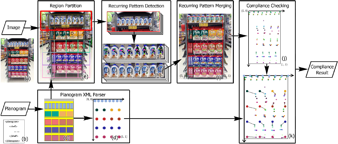 Figure 2 for Planogram Compliance Checking Based on Detection of Recurring Patterns