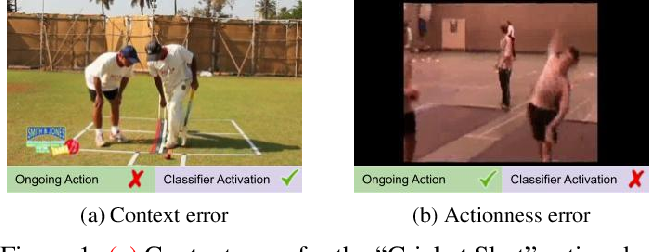 Figure 1 for Weakly Supervised Action Selection Learning in Video