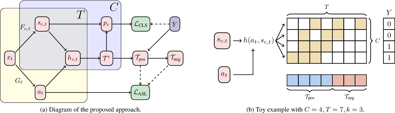 Figure 3 for Weakly Supervised Action Selection Learning in Video