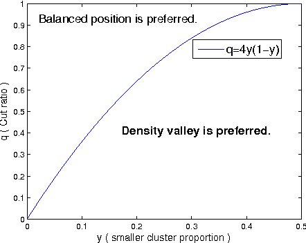 Figure 3 for Graph-based Learning with Unbalanced Clusters