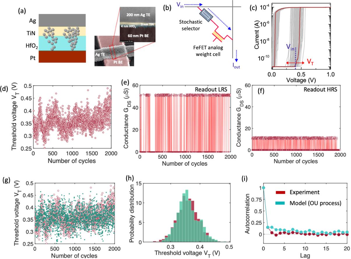 Figure 3 for Neural Sampling Machine with Stochastic Synapse allows Brain-like Learning and Inference