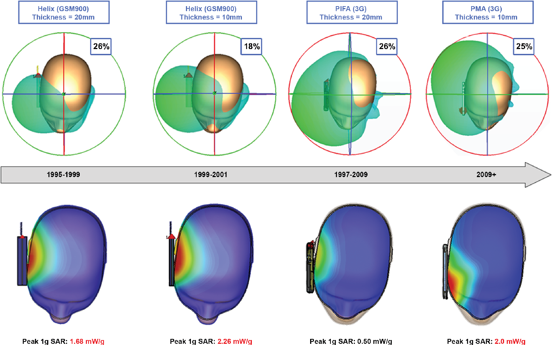 Figure 4 from Mobile-Phone Antenna Design - Semantic Scholar