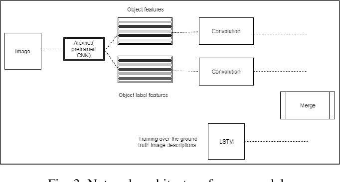 Figure 3 for Using Deep Object Features for Image Descriptions