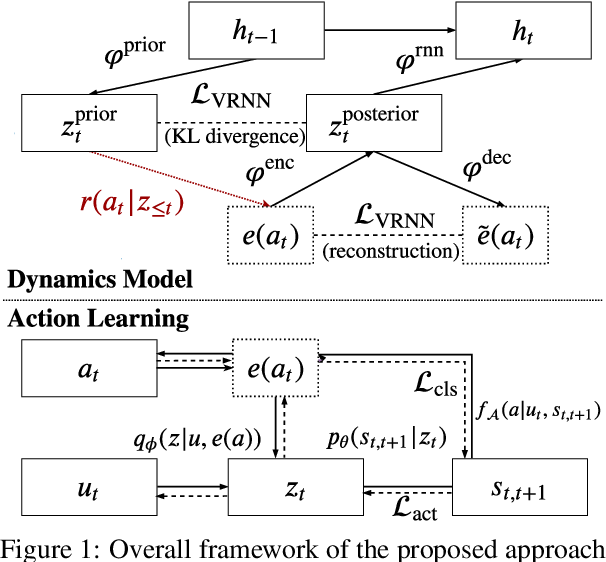 Figure 2 for Semi-Supervised Dialogue Policy Learning via Stochastic Reward Estimation