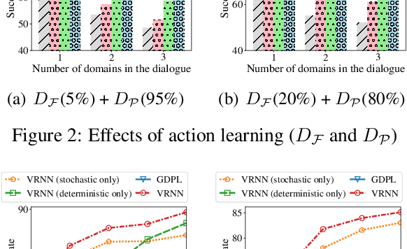 Figure 4 for Semi-Supervised Dialogue Policy Learning via Stochastic Reward Estimation