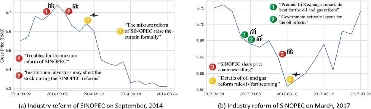Figure 1 for Listening to Chaotic Whispers: A Deep Learning Framework for News-oriented Stock Trend Prediction