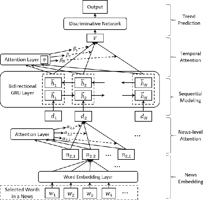 Figure 3 for Listening to Chaotic Whispers: A Deep Learning Framework for News-oriented Stock Trend Prediction