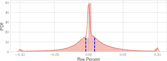 Figure 4 for Listening to Chaotic Whispers: A Deep Learning Framework for News-oriented Stock Trend Prediction