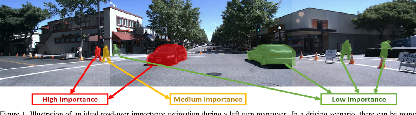 Figure 1 for Context Aware Road-user Importance Estimation (iCARE)