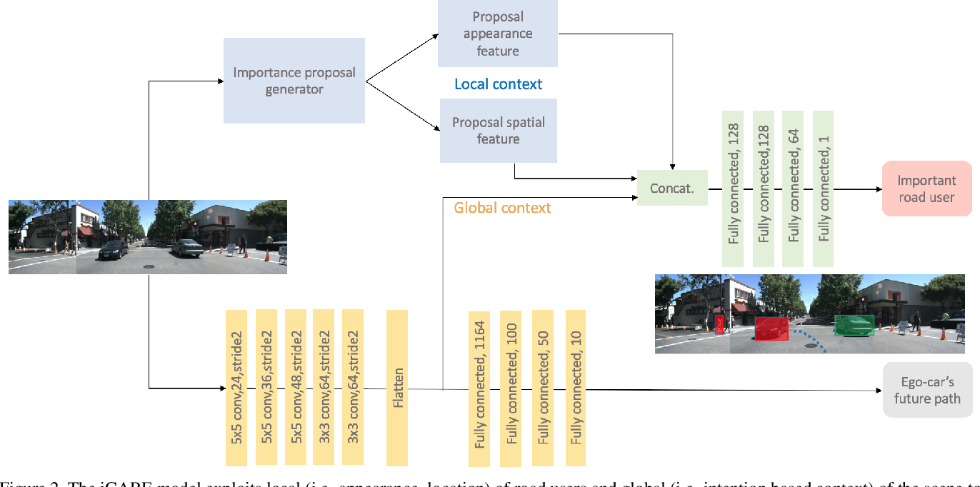 Figure 2 for Context Aware Road-user Importance Estimation (iCARE)